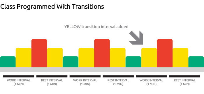 Yellow zones with MYZONEs group fitness heart rate tracker