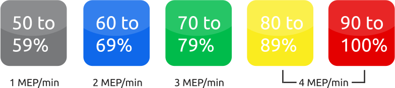 myzone-home-mepstat-examples
